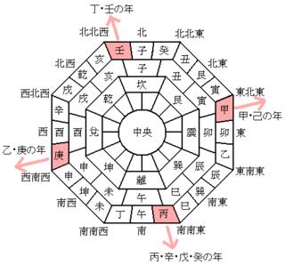 惠方の方位.png