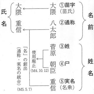 近代氏名の成り立ち (2).jpg