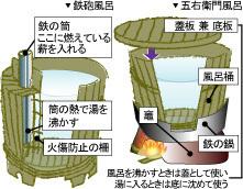 鉄砲風呂と五右衛門風呂.jpg