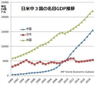 GDP推移.jpg